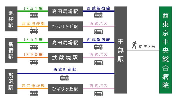 電車案内図